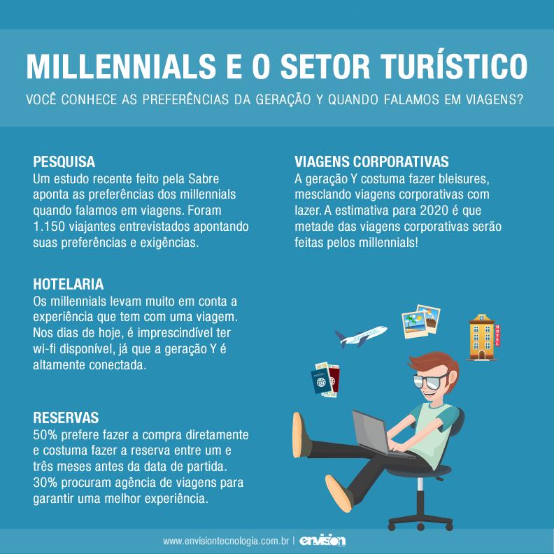 c628a4dfe1e Millennials e o setor turístico – Você conhece as preferências da geração Y  quando falamos em viagens
